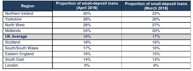 SLC Mortgage Approvals April